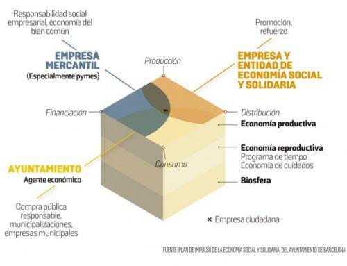 Barcelona i l'ESS, una aliança creixent