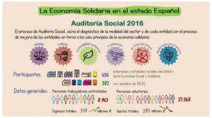 economia solidaria a l'estat espanyol, auditoria social 2016